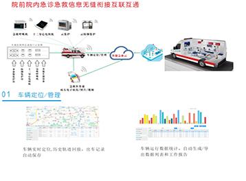 车载医联网系统
